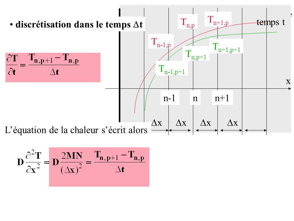 Tn+1,p Tn,p. temps t. discrétisation dans le temps t. Tn-1,p. Tn+1,p+1. Tn,p+1. Tn-1,p+1. x.