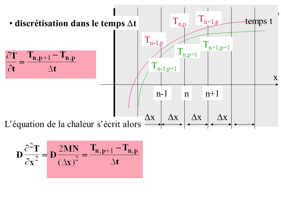 Tn+1,pTn,p. temps t. discrétisation dans le temps t. Tn-1,p. Tn+1,p+1. Tn,p+1. Tn-1,p+1. x. n-1. n.