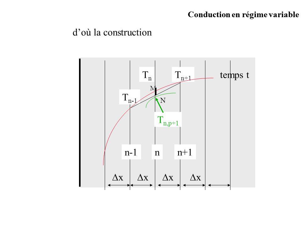 d'où la construction Tn Tn+1 temps t Tn-1 Tn,p+1 n n+1 n-1 x