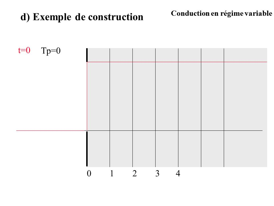 d) Exemple de construction