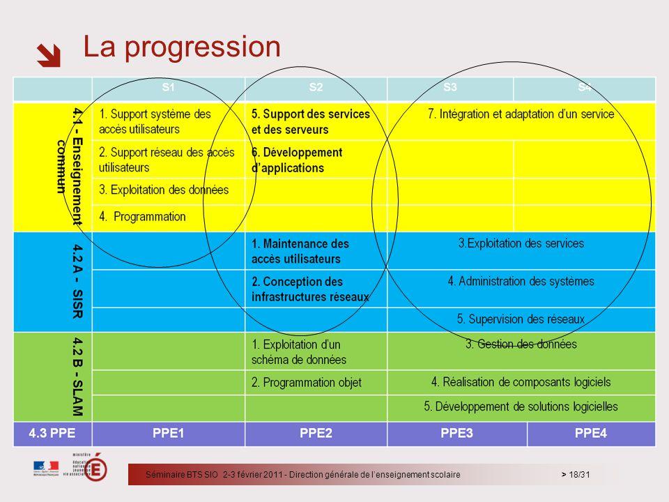 La progression Le premier cercle et le 2eme cercle englobent aussi SI3, SI4 et SI6 car c'est le socle pour la suite.