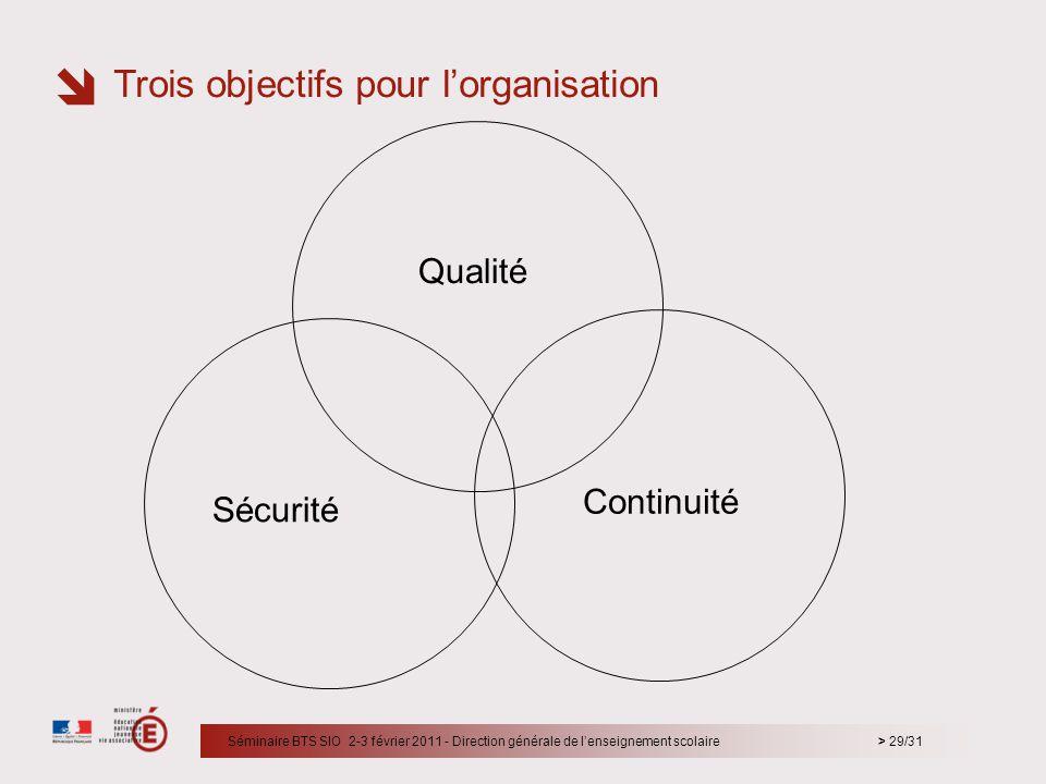 Trois objectifs pour l'organisation