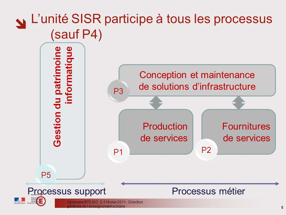 Conception et maintenance de solutions d'infrastructure