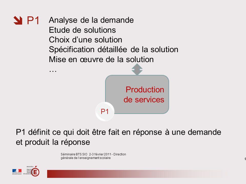 P1 Analyse de la demande Etude de solutions Choix d'une solution