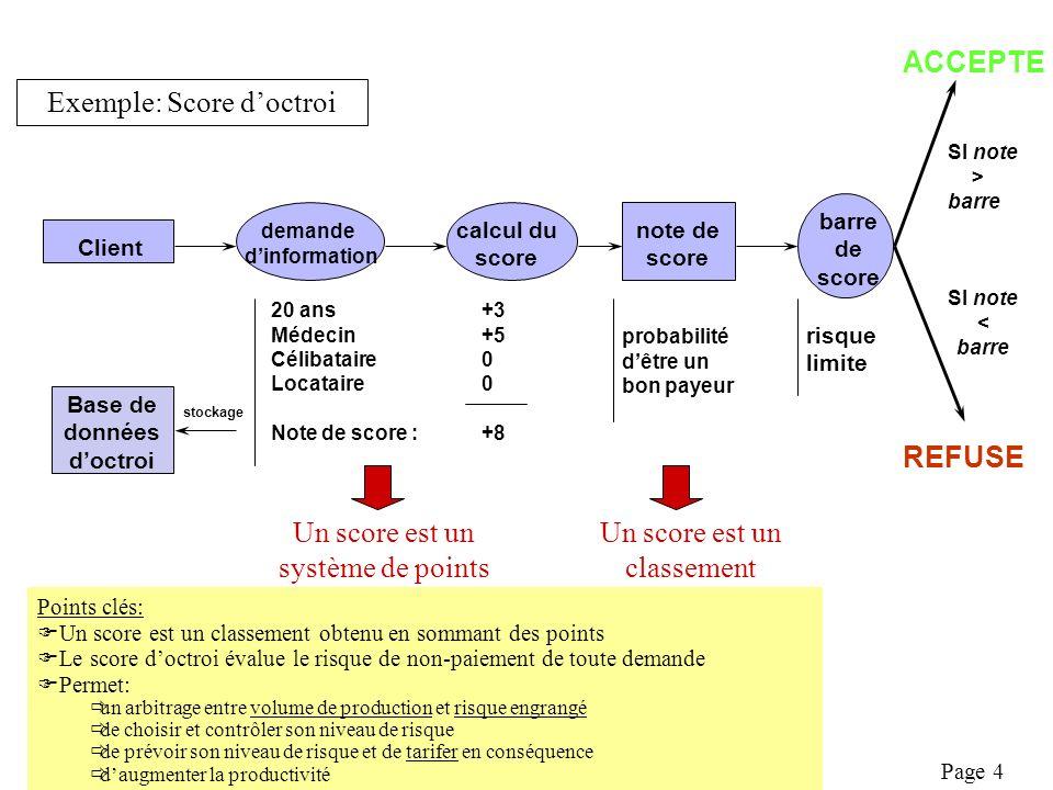 Exemple: Score d'octroi