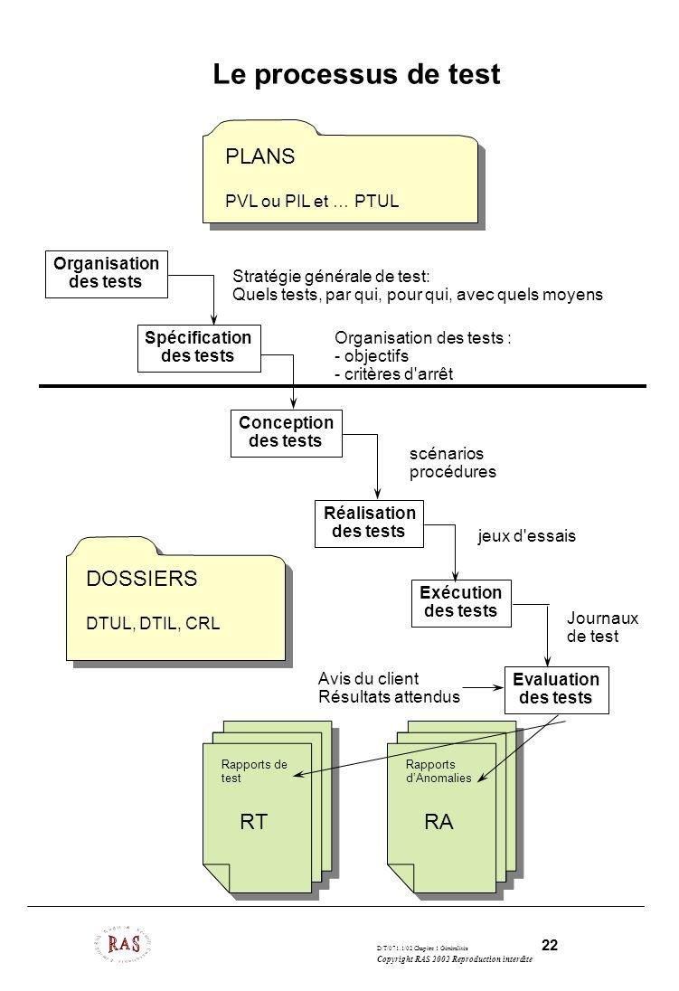 _____________I. Généralités Conduite des Projets logiciels