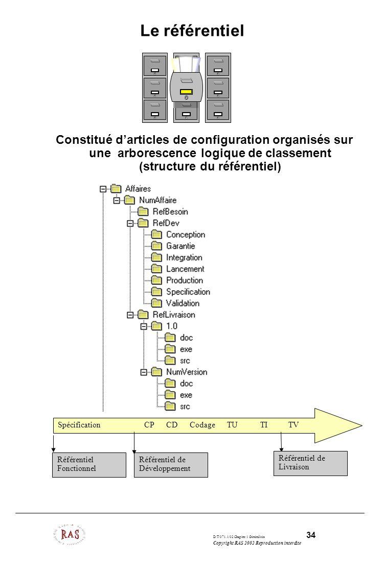 Le référentiel Constitué d'articles de configuration organisés sur une arborescence logique de classement (structure du référentiel)