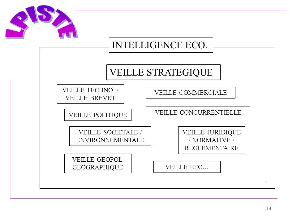 INTELLIGENCE ECO. VEILLE STRATEGIQUE VEILLE TECHNO. / VEILLE BREVET