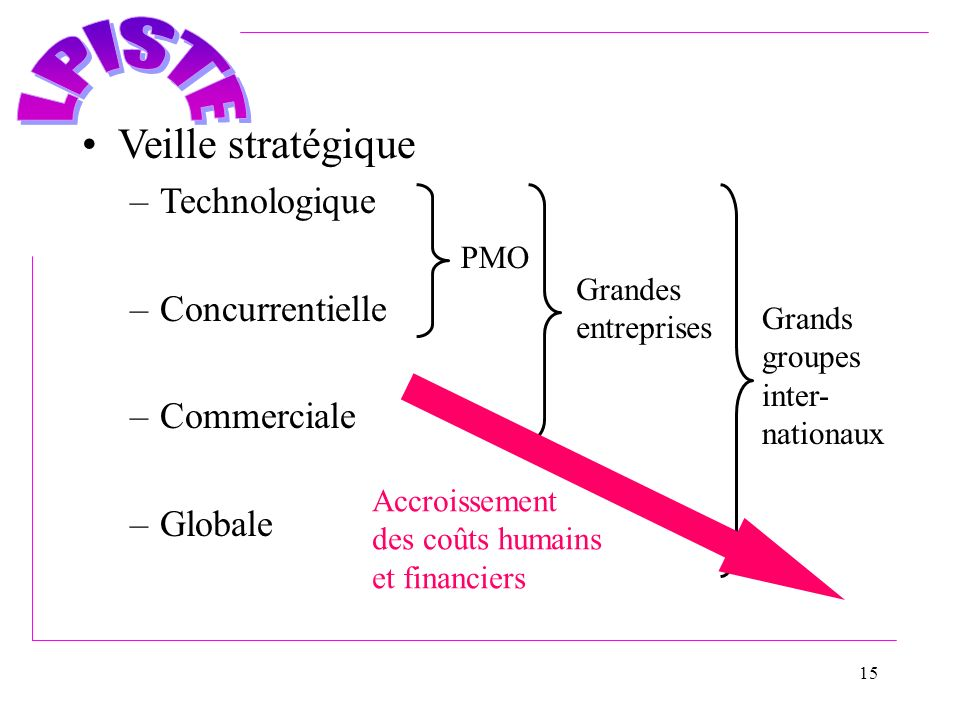 Veille stratégique Technologique Concurrentielle Commerciale Globale