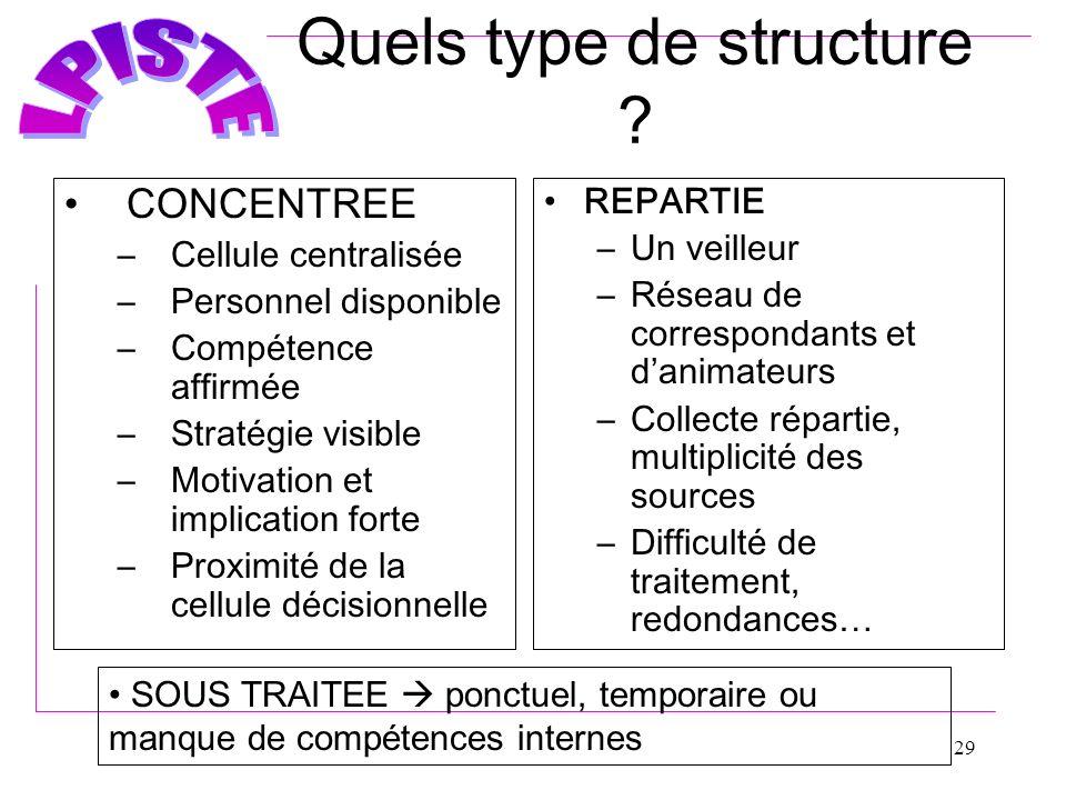 Quels type de structure