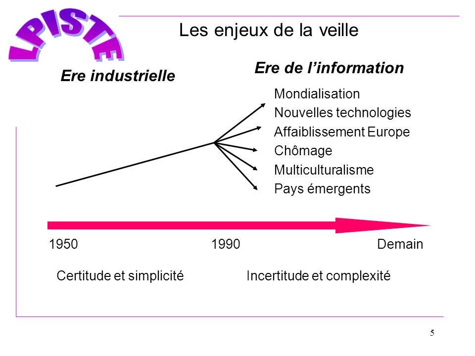 Les enjeux de la veille Ere de l'information Ere industrielle