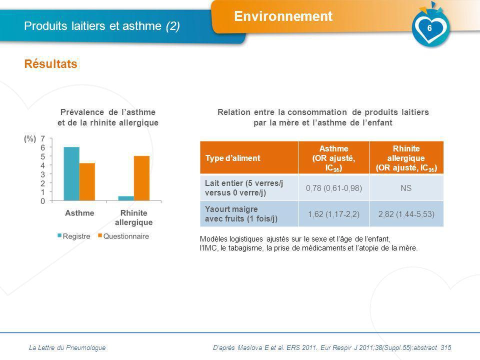 Produits laitiers et asthme (2)