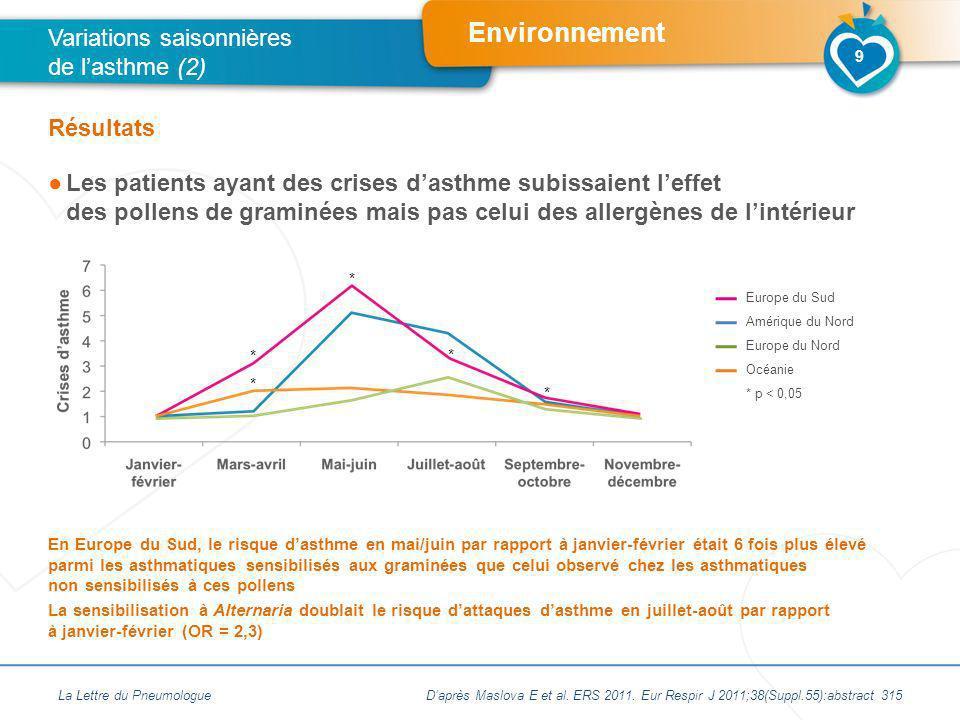 Variations saisonnières de l'asthme (2)