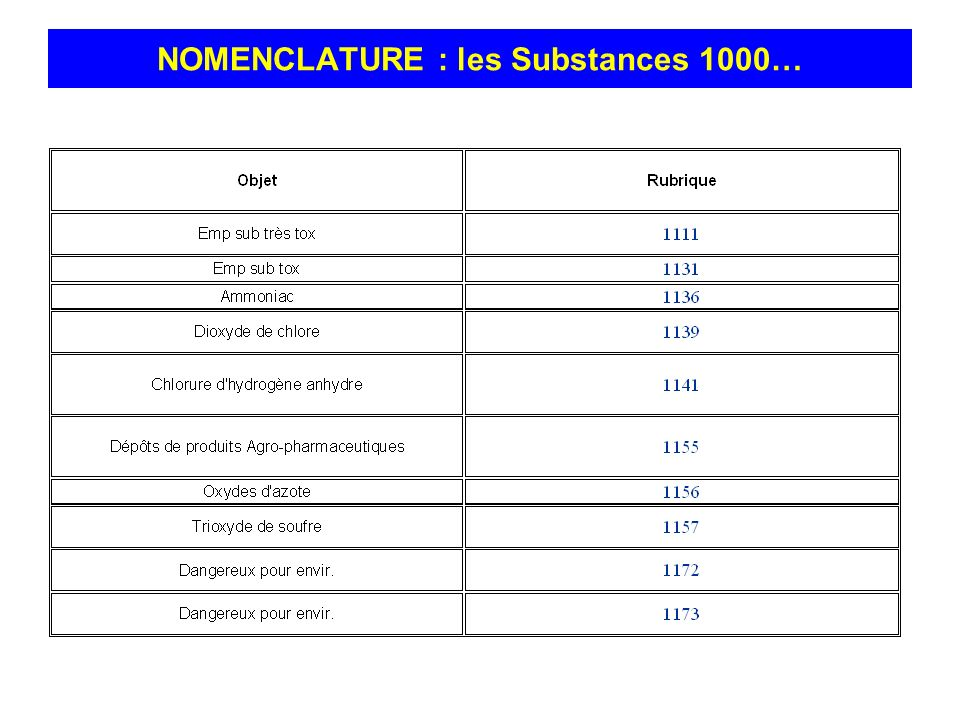 NOMENCLATURE : les Substances 1000…