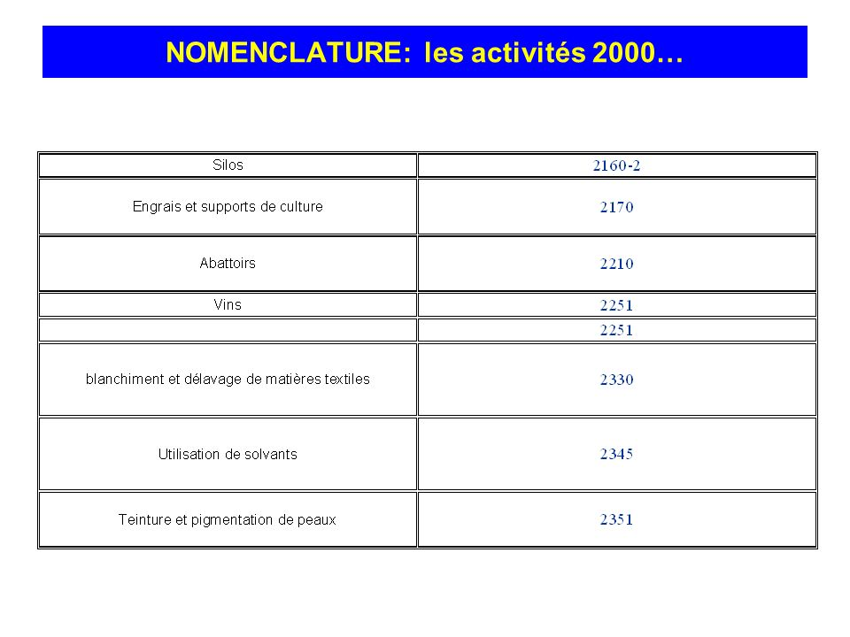NOMENCLATURE: les activités 2000…