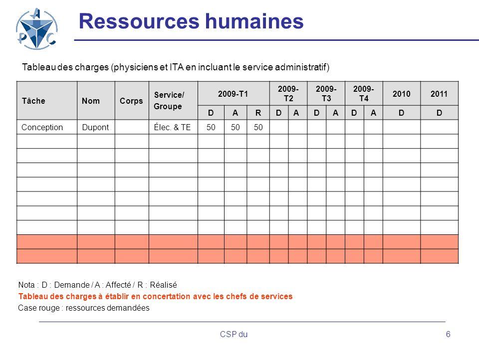 Ressources humaines Tableau des charges (physiciens et ITA en incluant le service administratif) Tâche.