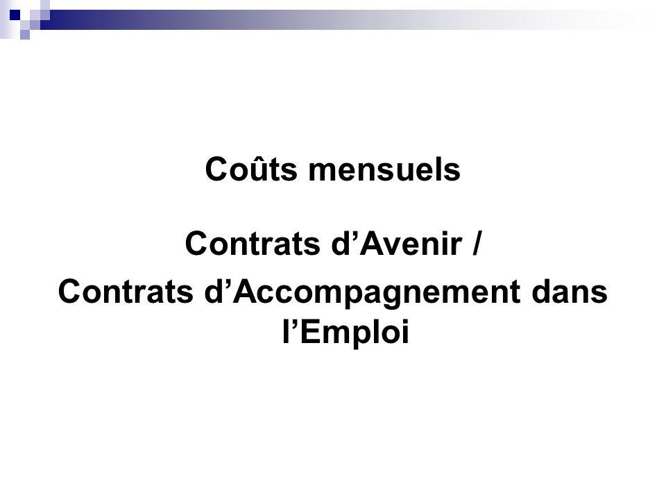 Contrats d'Accompagnement dans l'Emploi