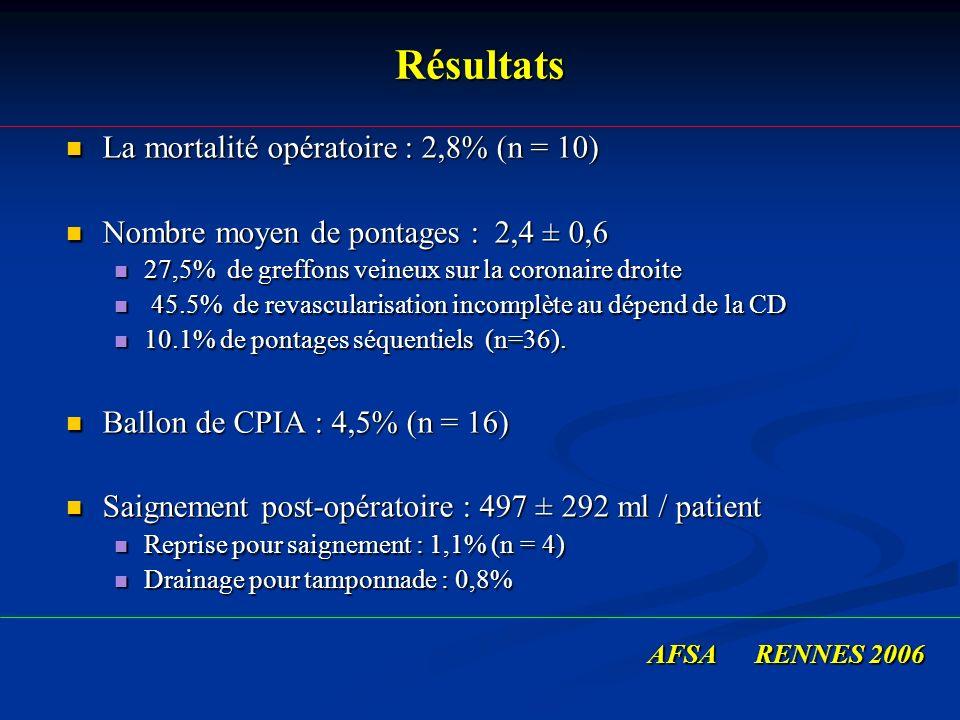 Résultats La mortalité opératoire : 2,8% (n = 10)