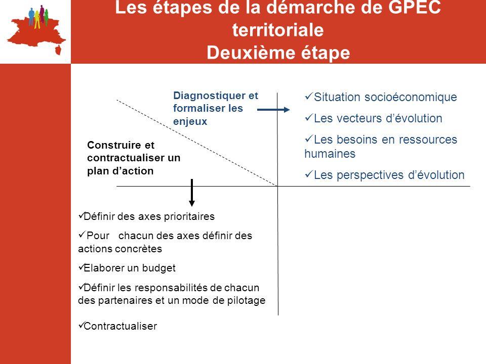 Les étapes de la démarche de GPEC territoriale Deuxième étape