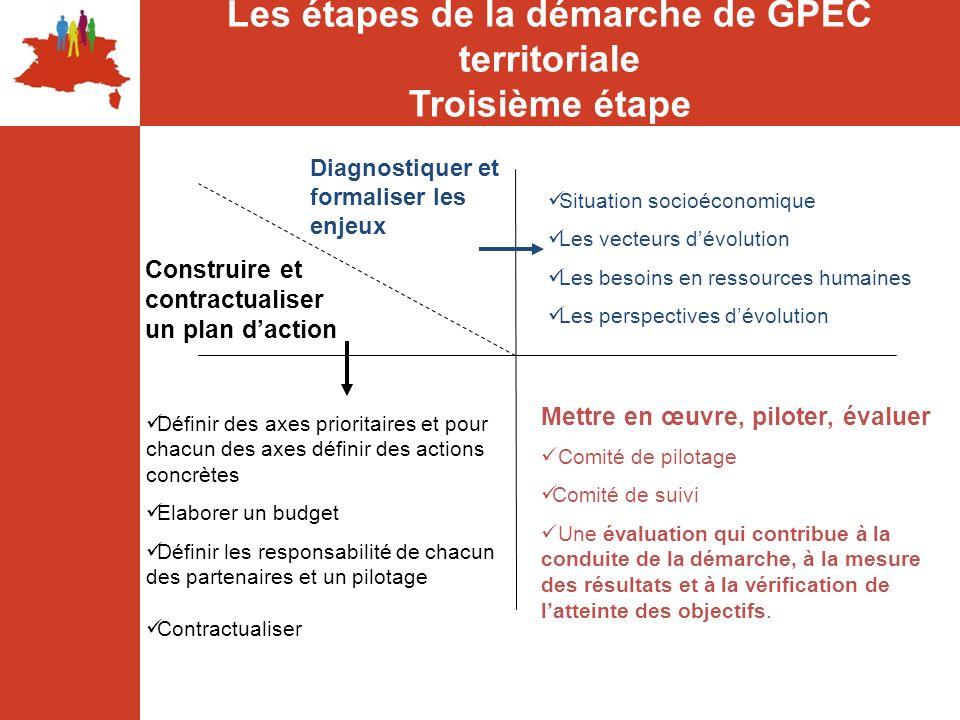 Les étapes de la démarche de GPEC territoriale Troisième étape