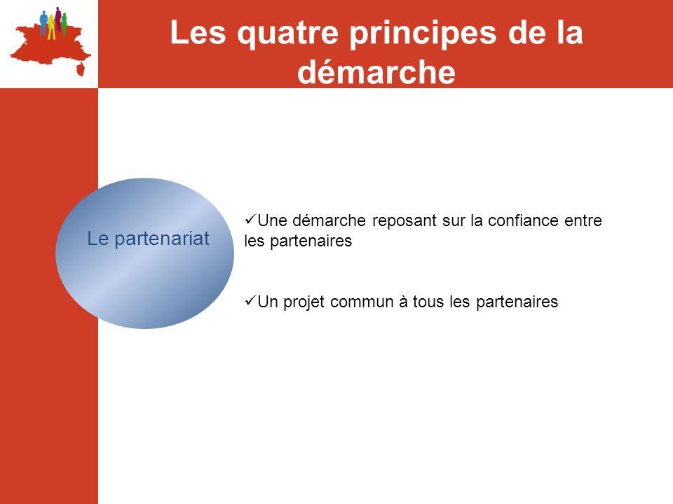 Les quatre principes de la démarche
