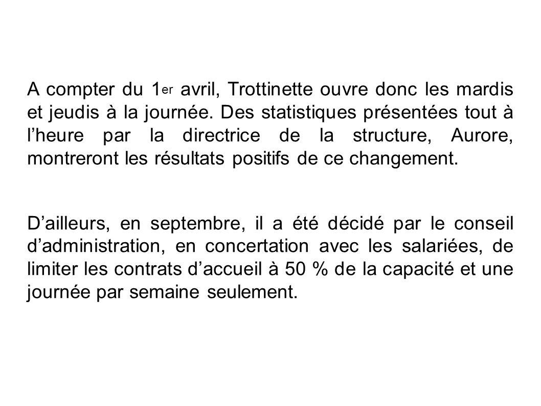 A compter du 1er avril, Trottinette ouvre donc les mardis et jeudis à la journée. Des statistiques présentées tout à l'heure par la directrice de la structure, Aurore, montreront les résultats positifs de ce changement.