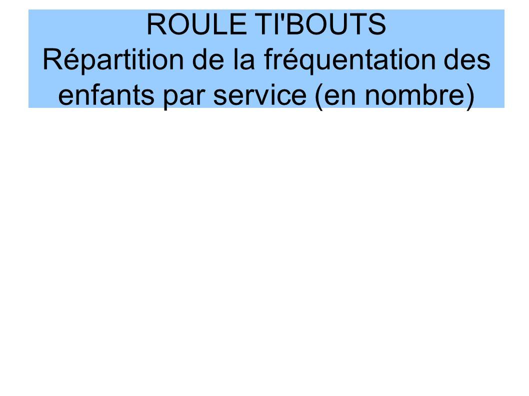 ROULE TI BOUTS Répartition de la fréquentation des enfants par service (en nombre)