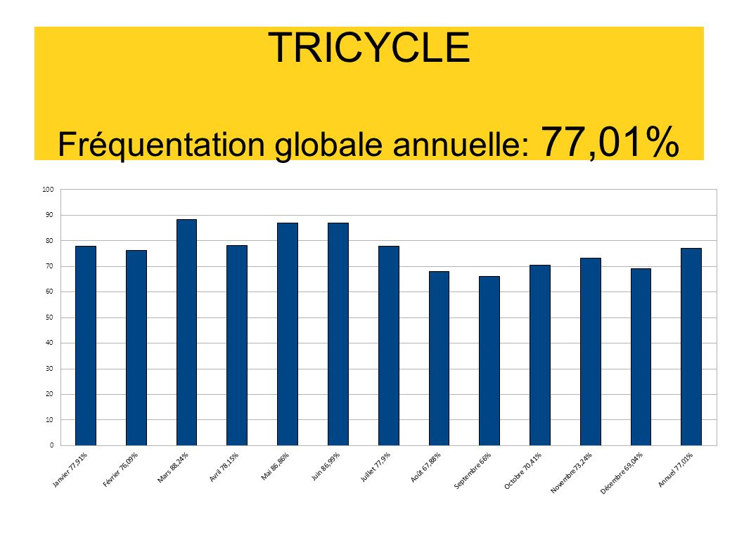TRICYCLE Fréquentation globale annuelle: 77,01%