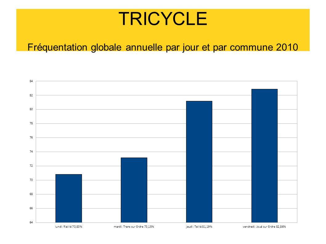 TRICYCLE Fréquentation globale annuelle par jour et par commune 2010