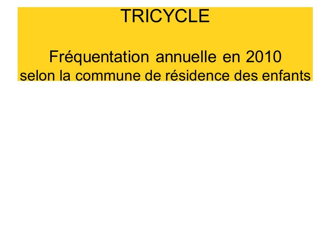 TRICYCLE Fréquentation annuelle en 2010 selon la commune de résidence des enfants