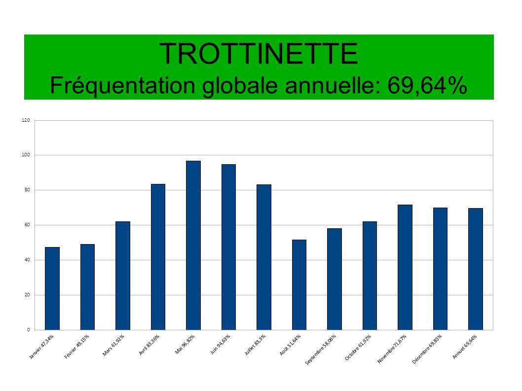 TROTTINETTE Fréquentation globale annuelle: 69,64%
