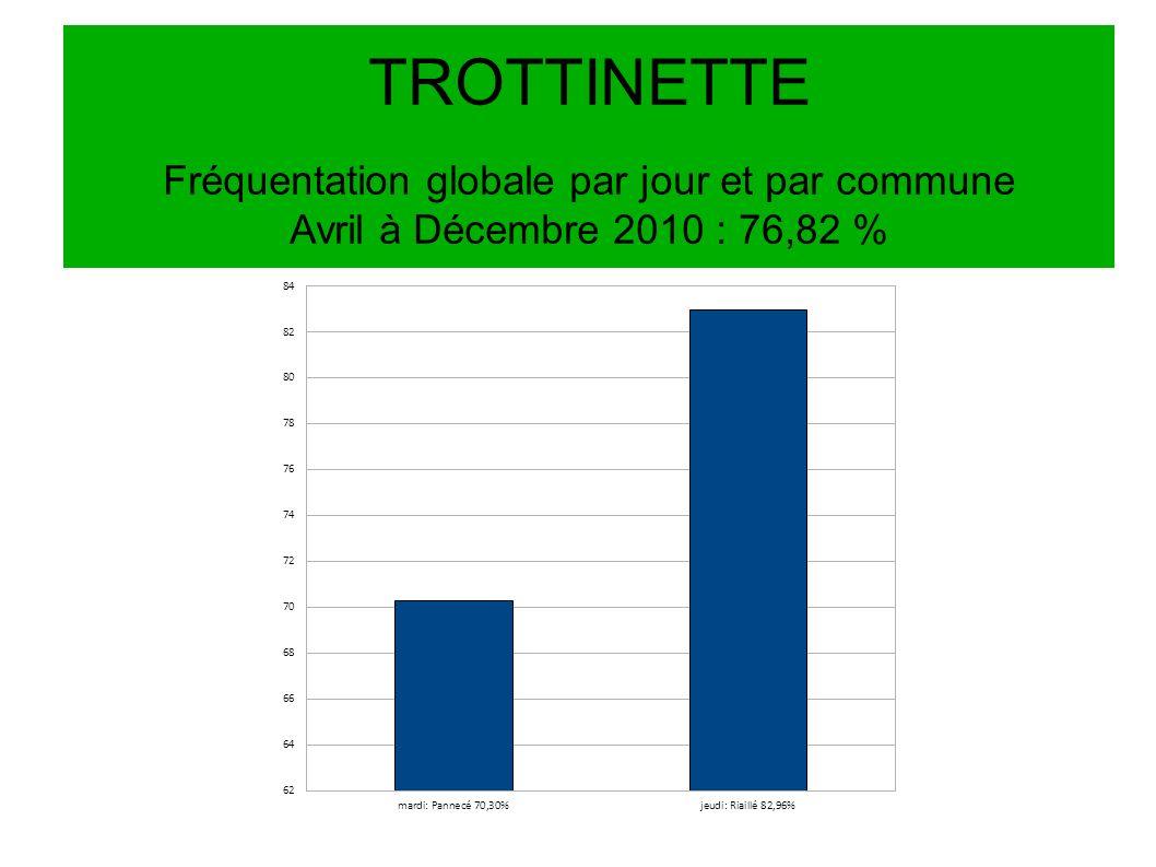 TROTTINETTE Fréquentation globale par jour et par commune