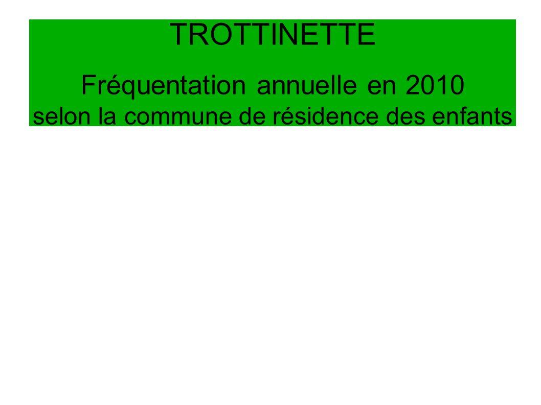 TROTTINETTE Fréquentation annuelle en 2010 selon la commune de résidence des enfants