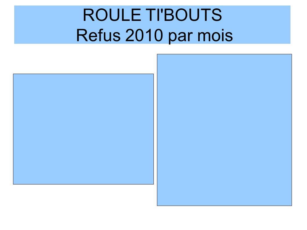 ROULE TI BOUTS Refus 2010 par mois