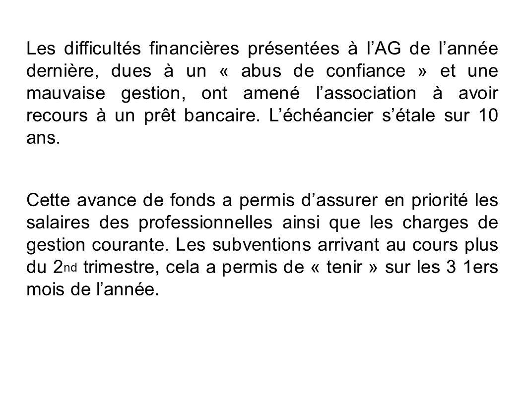 Les difficultés financières présentées à l'AG de l'année dernière, dues à un « abus de confiance » et une mauvaise gestion, ont amené l'association à avoir recours à un prêt bancaire. L'échéancier s'étale sur 10 ans.