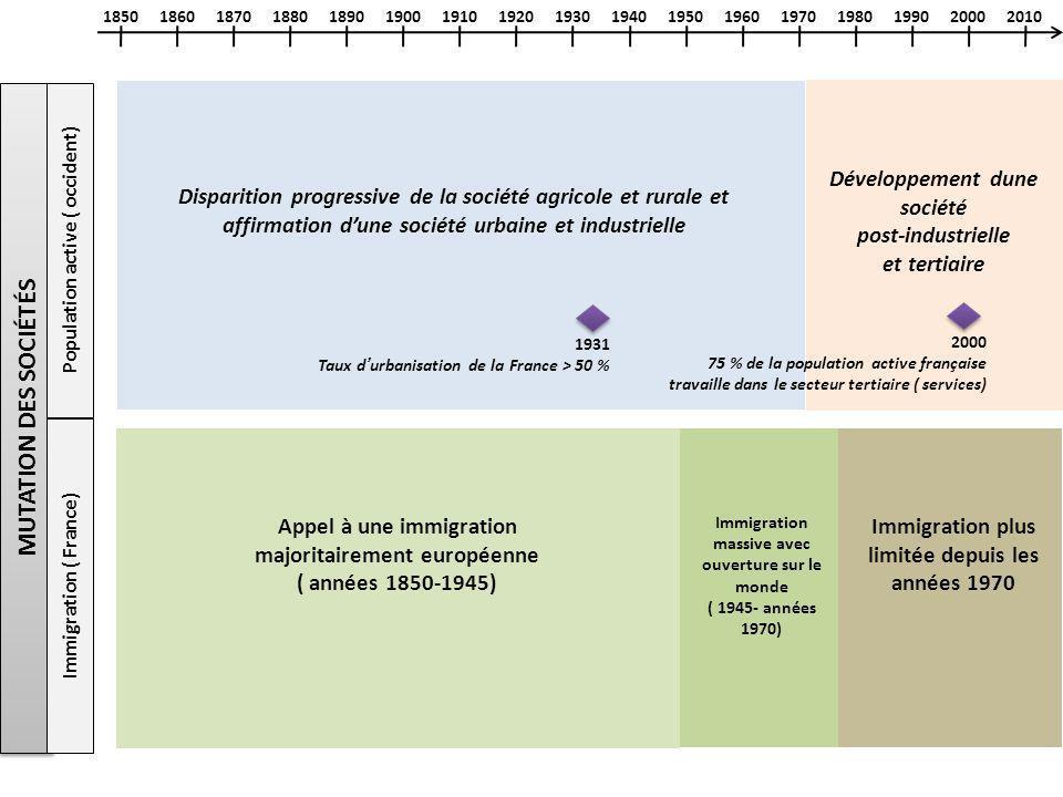 MUTATION DES SOCIÉTÉS Développement dune société post-industrielle