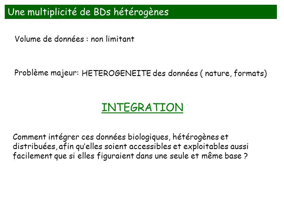 INTEGRATION Une multiplicité de BDs hétérogènes