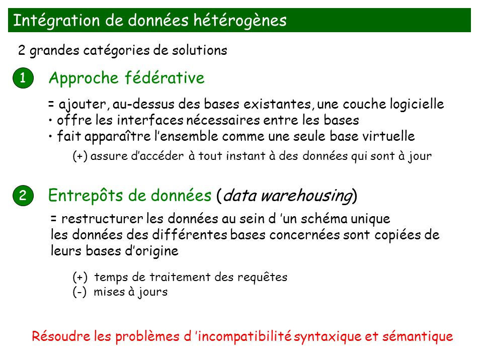 Intégration de données hétérogènes