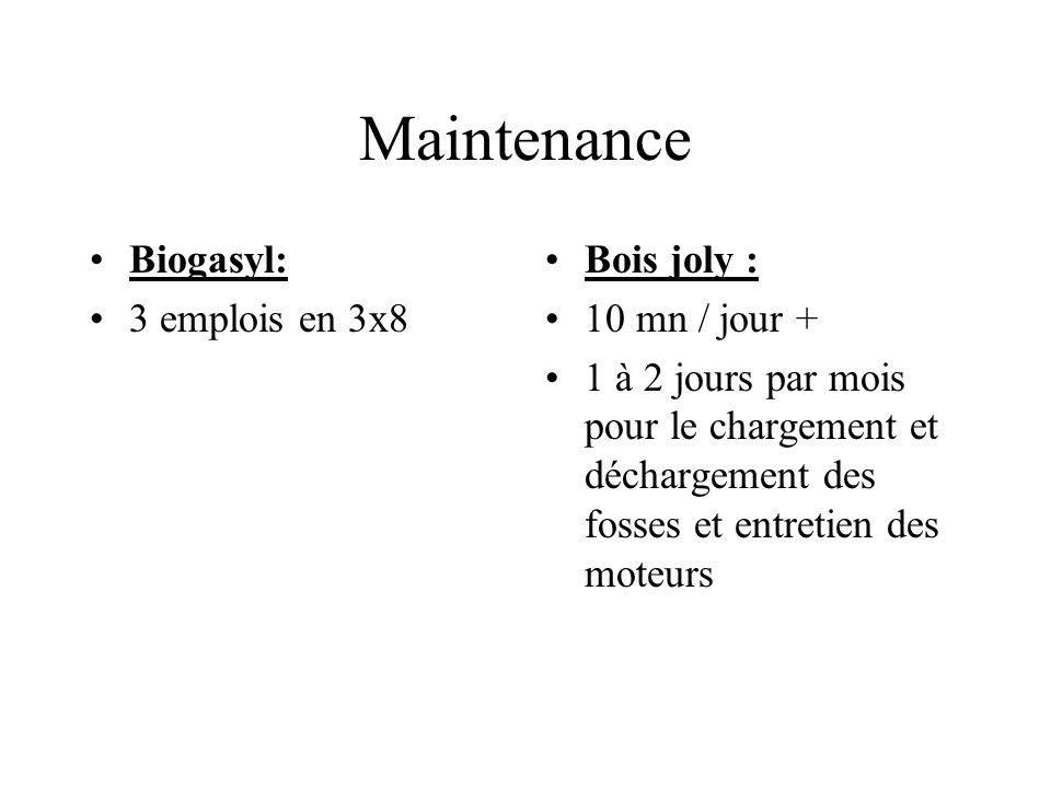 Maintenance Biogasyl: 3 emplois en 3x8 Bois joly : 10 mn / jour +