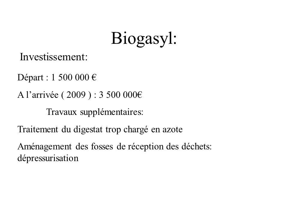 Biogasyl: Investissement: Départ : 1 500 000 €