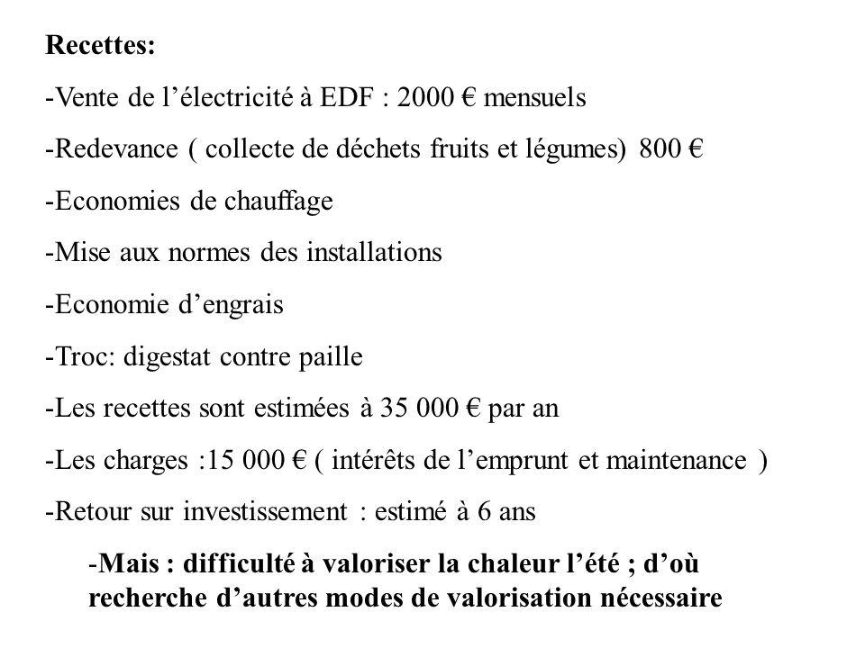 Recettes:Vente de l'électricité à EDF : 2000 € mensuels. Redevance ( collecte de déchets fruits et légumes) 800 €