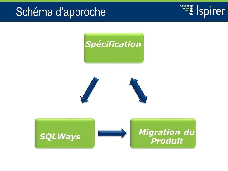 Schéma d'approche Spécification Migration du Produit SQLWays