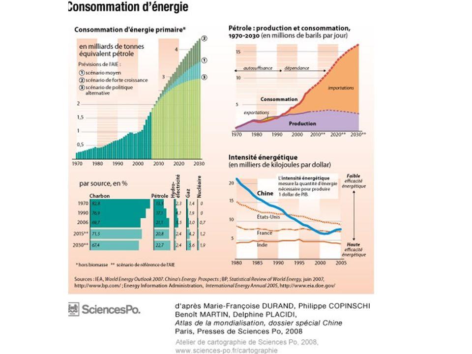 Une croissance énergivore: la croissance de son économie et de sa consommation domestique, notamment urbaine fait du pays la 1ère demande en énergie primaire sur la période 200-2020 (16% en 2020)