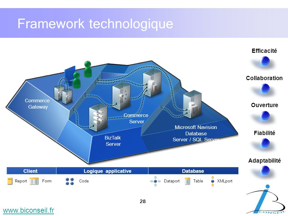 Framework technologique