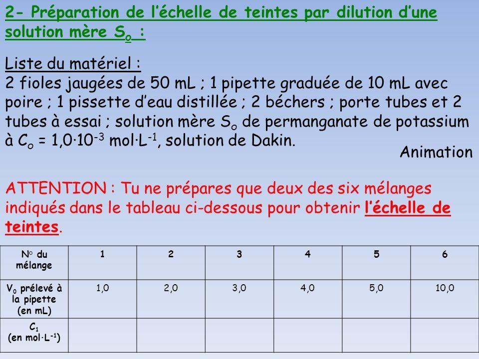 2- Préparation de l'échelle de teintes par dilution d'une solution mère Sо :