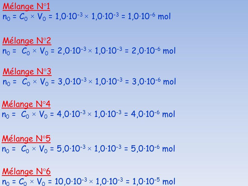 Mélange N°1 n0 = C0 × V0 = 1,0·10-3 × 1,0·10-3 = 1,0·10-6 mol. Mélange N°2. n0 = C0 × V0 = 2,0·10-3 × 1,0·10-3 = 2,0·10-6 mol.