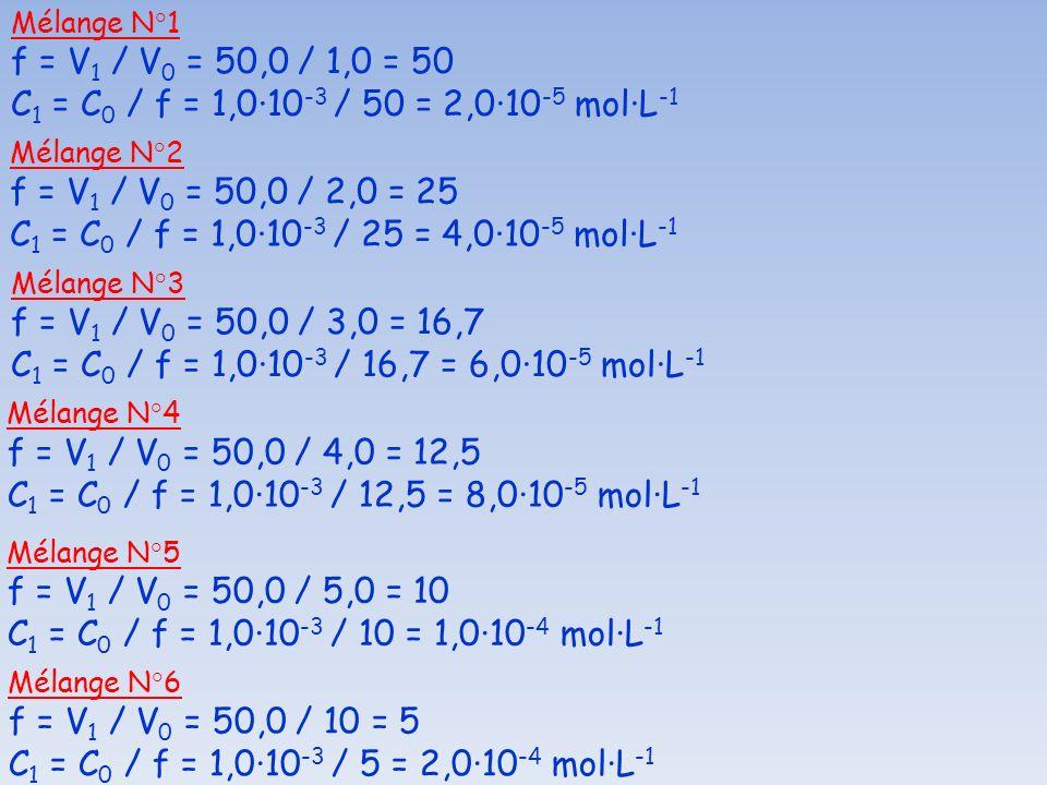 Mélange N°1 f = V1 / V0 = 50,0 / 1,0 = 50. C1 = C0 / f = 1,0·10-3 / 50 = 2,0·10-5 mol·L-1. Mélange N°2.