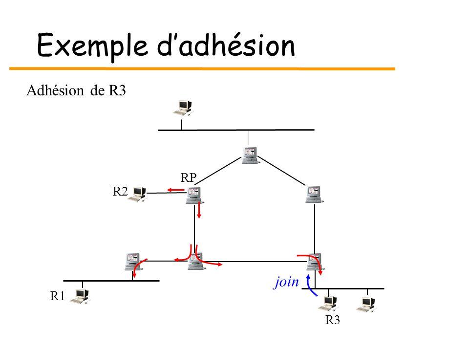 Exemple d'adhésion Adhésion de R3 RP R2 join R1 R3