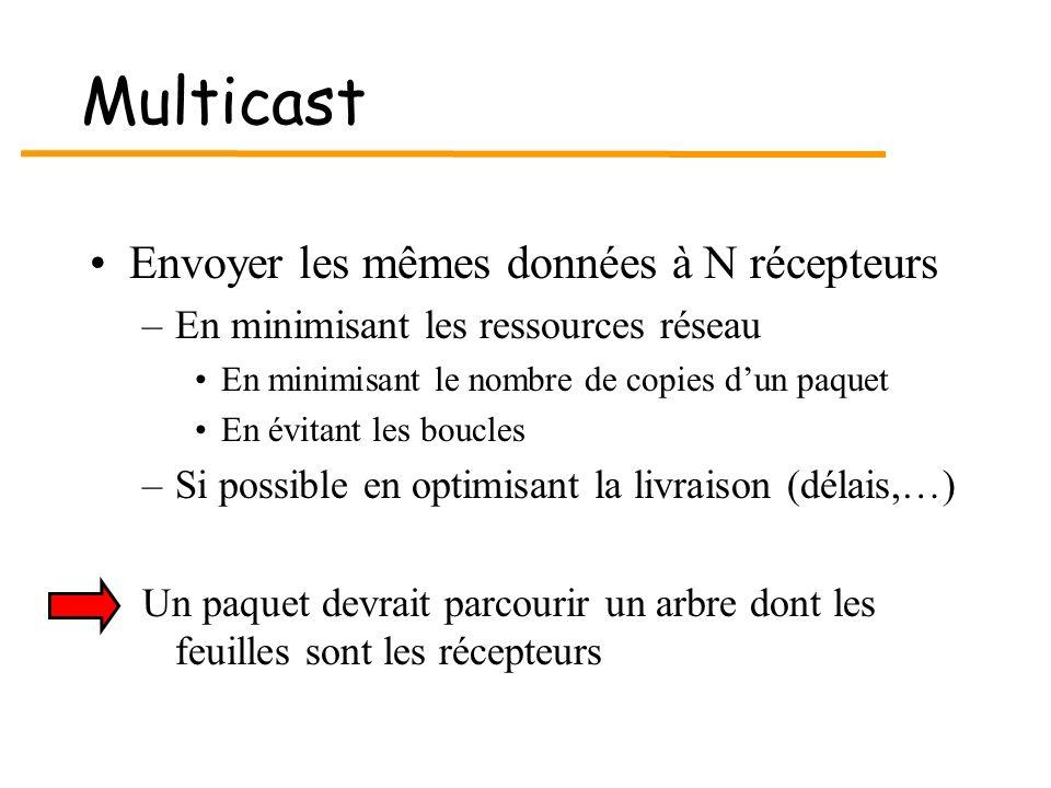 Multicast Envoyer les mêmes données à N récepteurs