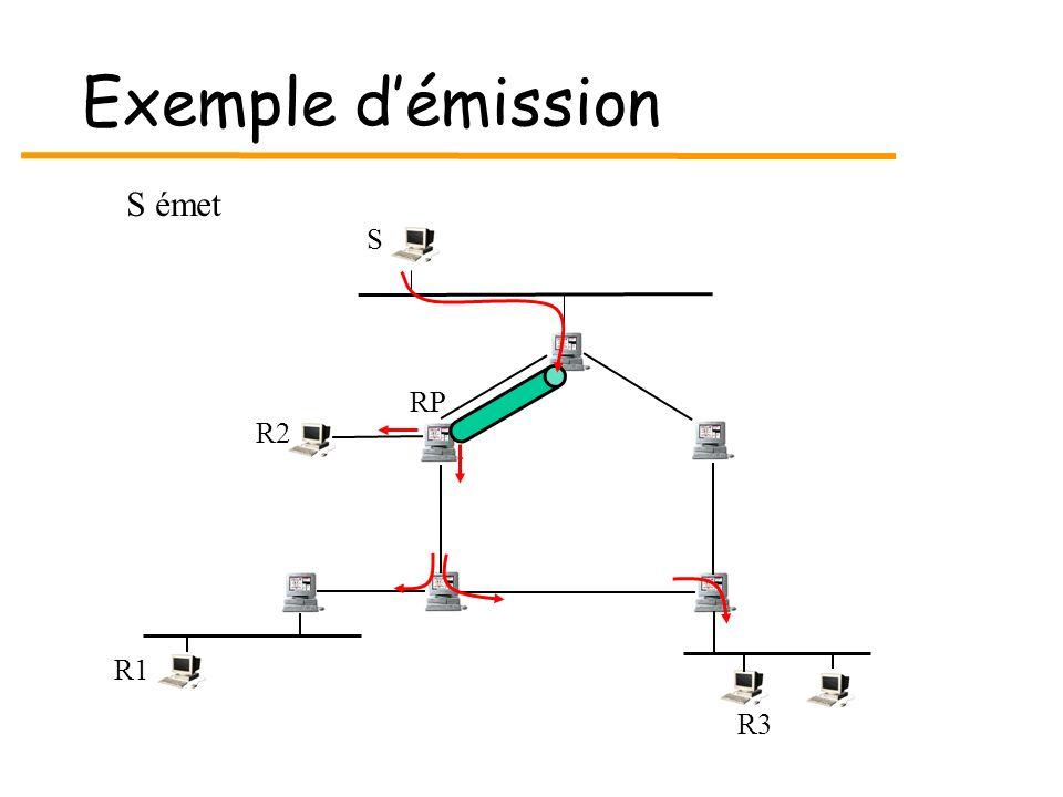 Exemple d'émission S émet S RP R2 R1 R3